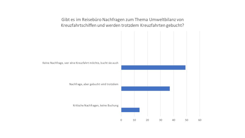Umfrage Kreuzfahrt Umweltbilanz wichtig oder nicht